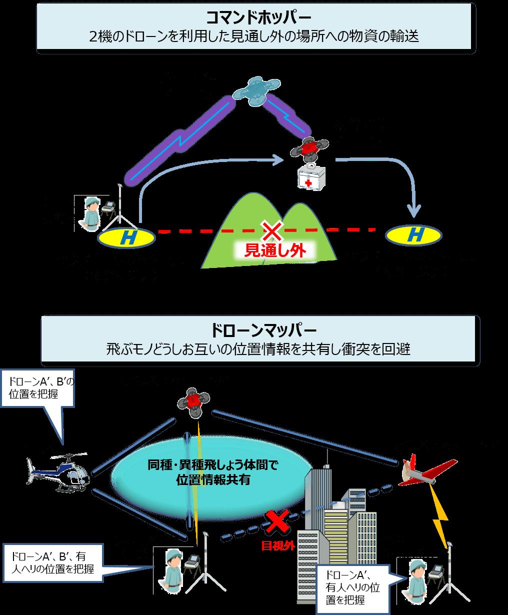ドローン物流を支える無線技術紹介写真